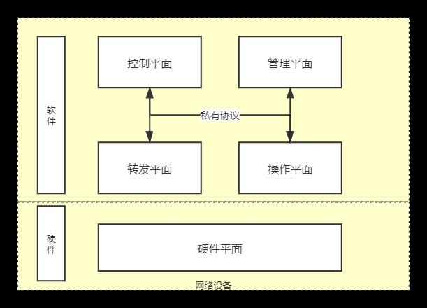 传统网络设备功能平面
